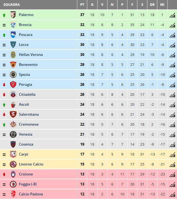 Serie B La Classifica Dopo Il Girone Di Andata Padova Goal